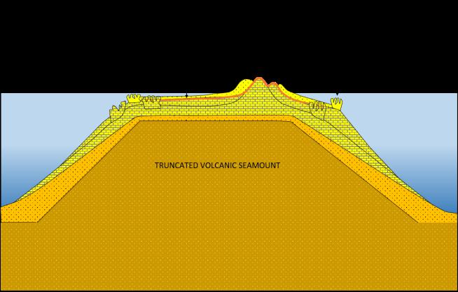 High sea level new dunes
